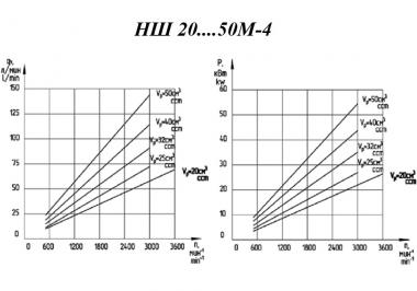 Насос шестеренный НШ 32М-4 (правый)