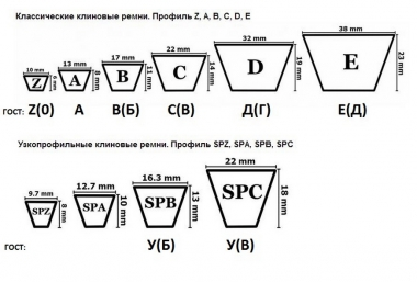 В(Б)-1280 (SPB/E-1280) ремень Stomil