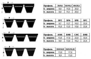 3В ВР/Е-3580 (3НВ-3615 La) Ремень
